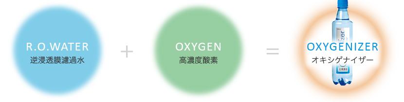逆浸透膜濾過水+高濃度酸素=オキシゲナイザー